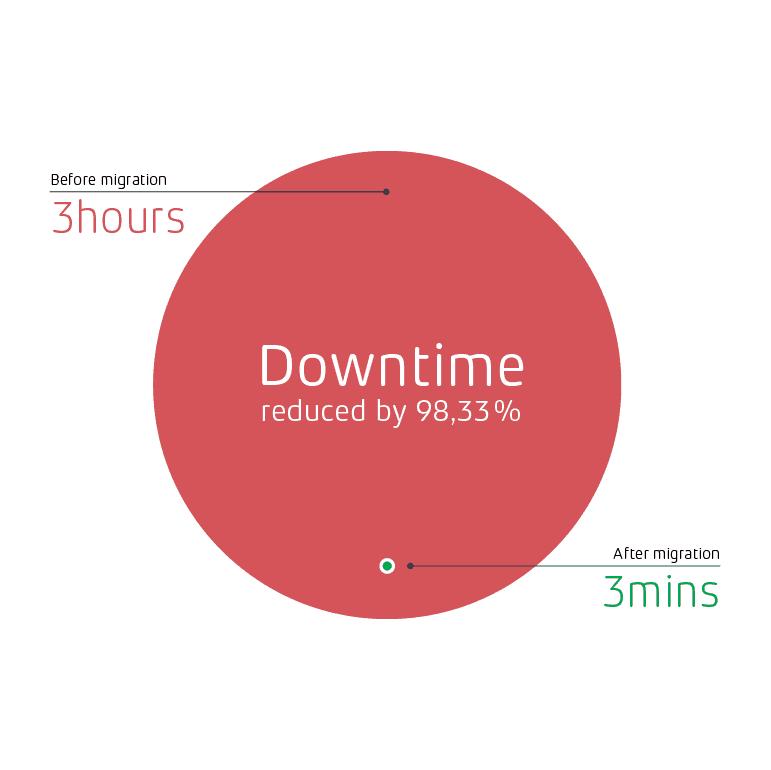 graphs_uptime