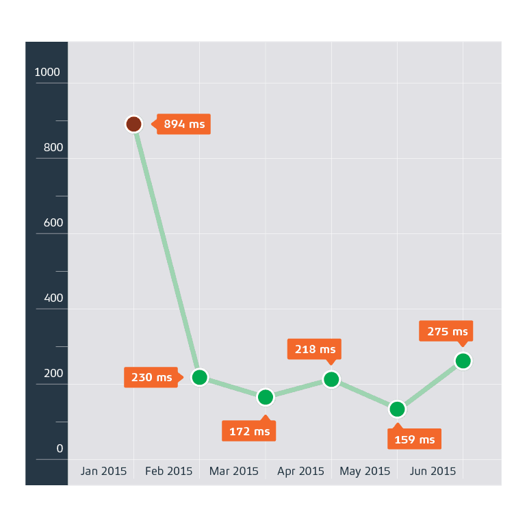 graphs_v2_response
