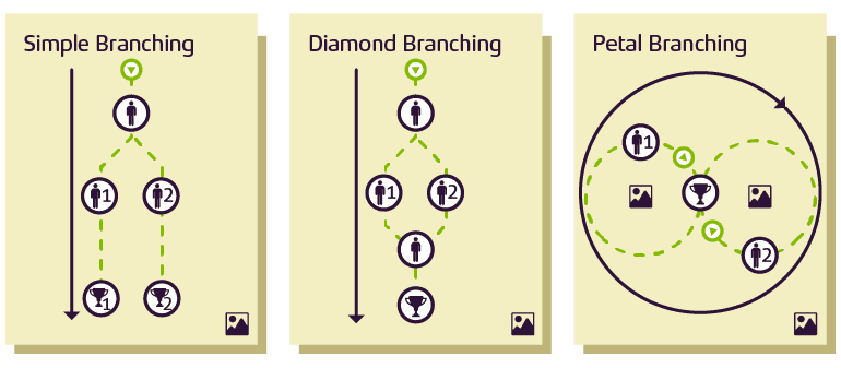 Branching technique