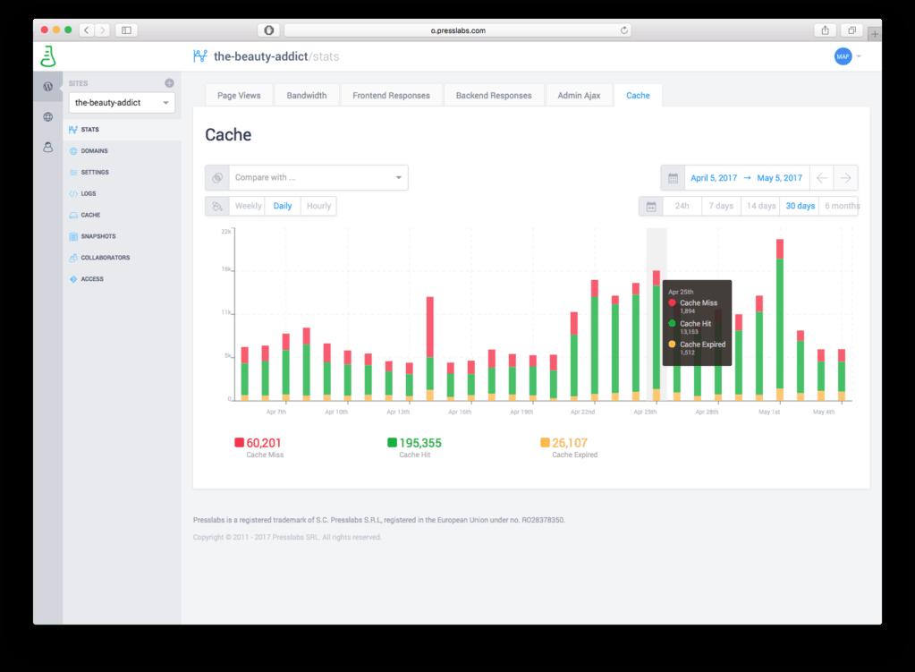 Presslabs Dashboard - Cache metrics