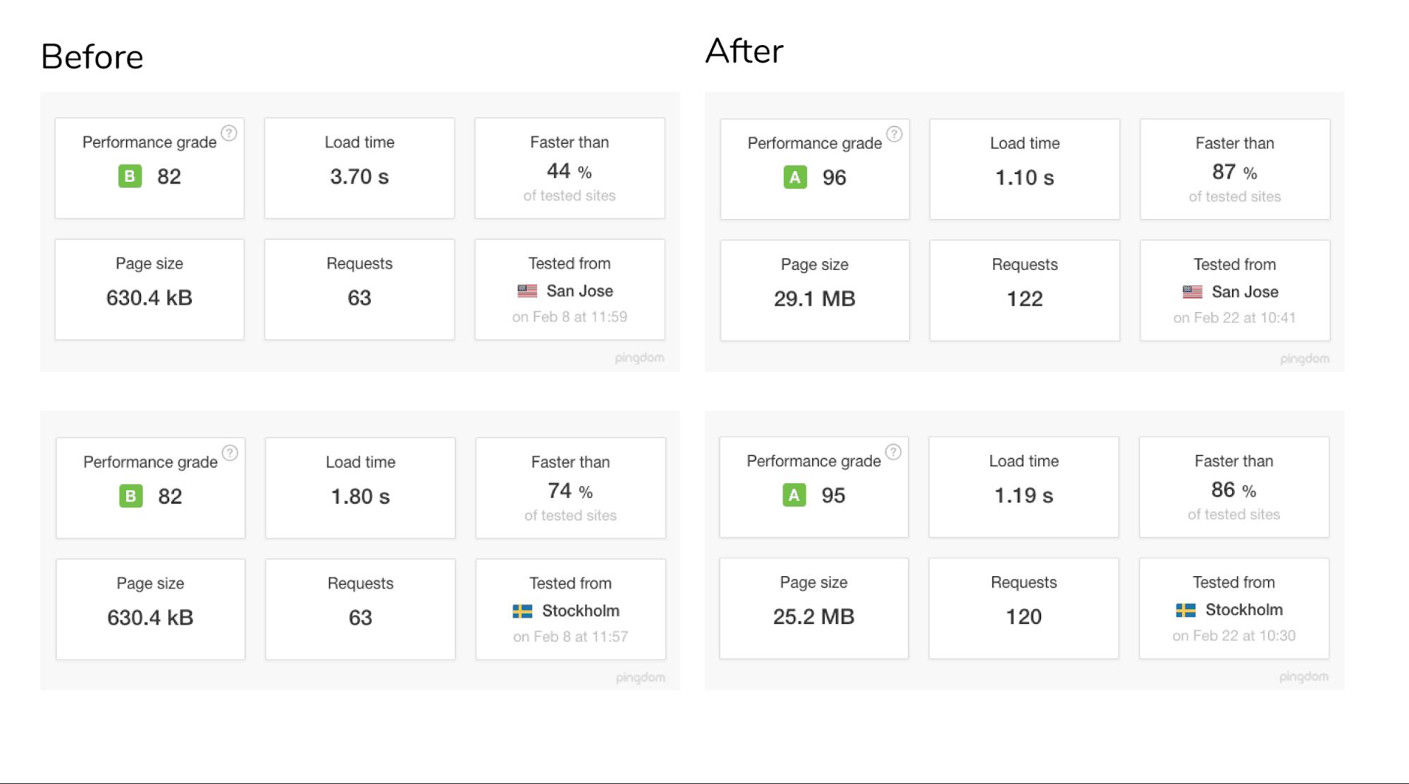 Pingdom - Web performance testing