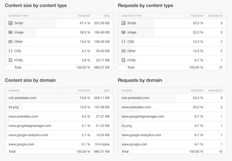 Pingdom Website Speed Test- Content by type, size, domain