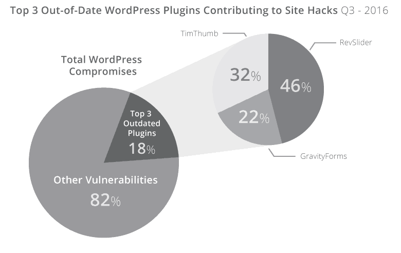 Sucuri hacked website report