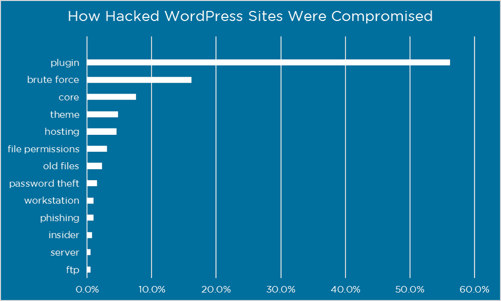 Wordfence WordPress security survey