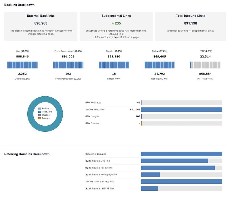 Majestic - Explore your site metrics