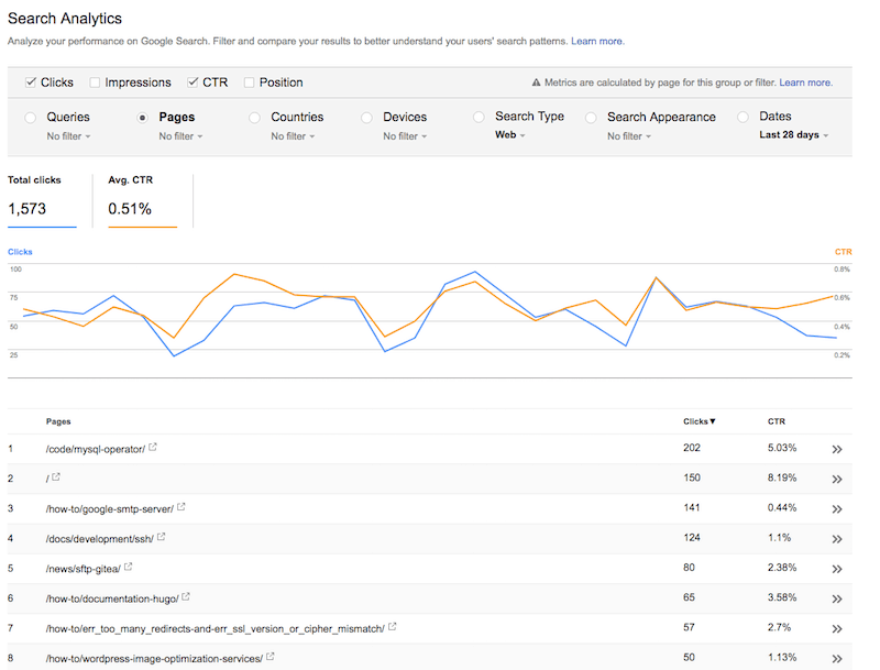 Click Through Rate - Search Console