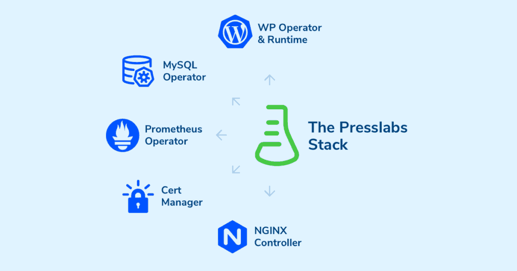 What elements make up the Presslabs stack