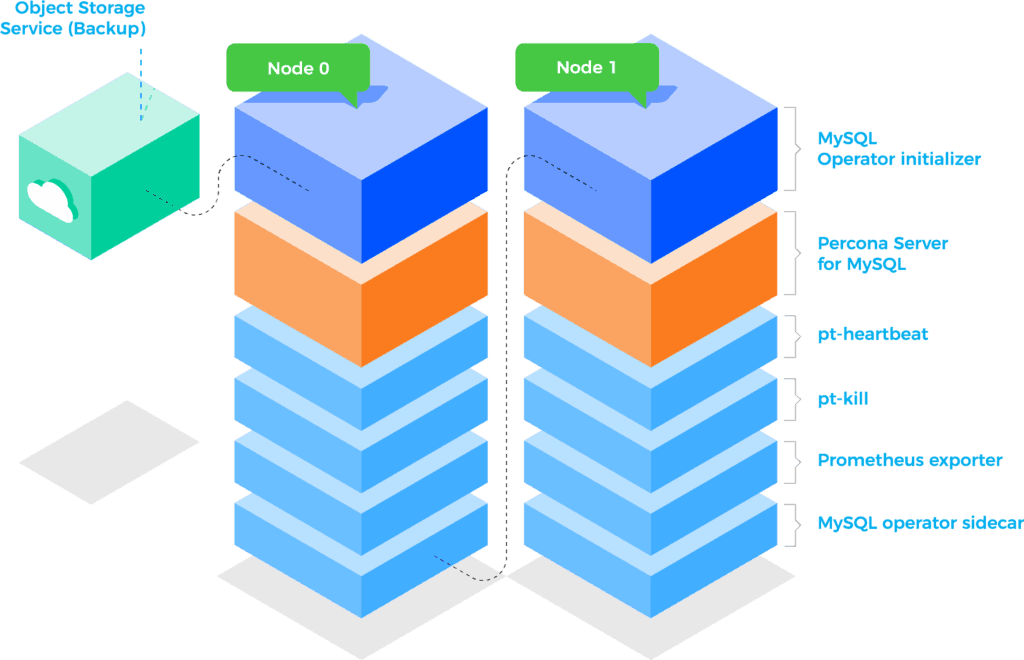 MySQL node