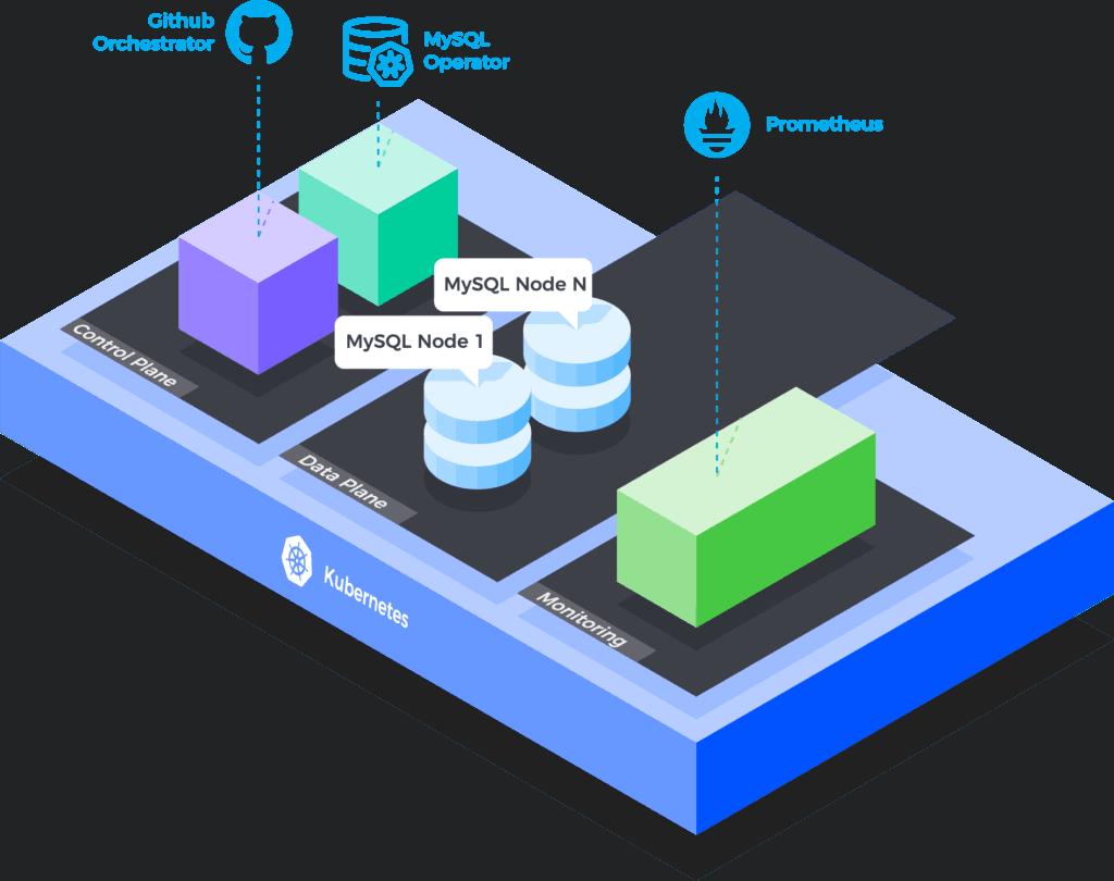 MySQL Operator - Architecture overview